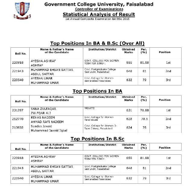 Result of GC University Faisalabad - 2018-2019 StudyChaCha